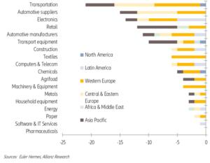 Graf 1: počet zemí, ve kterých bylo danému odvětví snížené hodnocení