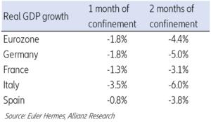 Vývoj ekonomických ukazovatelů dle společnosti Euler Hermes