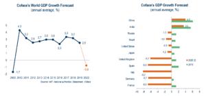 Vývoj HDP podle společnosti Coface