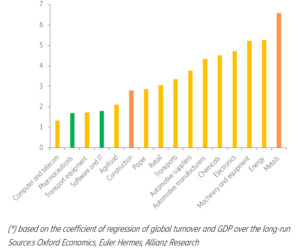 Hodnocení ohrožených odvětví podle společnosti Euler Hermes