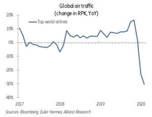 Graf č.3: vývoj celosvětové letecké přepravy