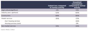 Tabulka porovnává výkon některých odvětví a také spotřebu domácností