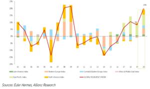 Graf: Předpokládaný globální vývoj insolvencí