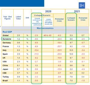 Tabulka: Vývoj celosvětového HDP podle dvou základních scénářů