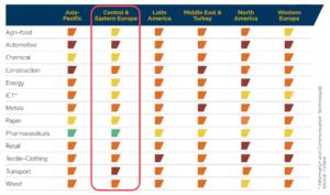 Aktuální hodnocení odvětví pojišťovnou Coface