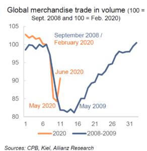 Vývoj světového obchodu se zbožím a porovnání dvou posledních krizí