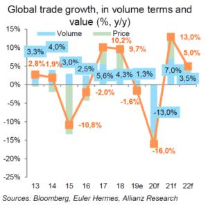 Vývoj světového obchodu (porovnání objemu a hodnoty)