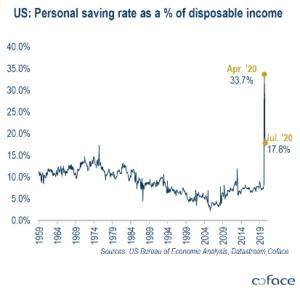Vývoj osobních vkladů v USA