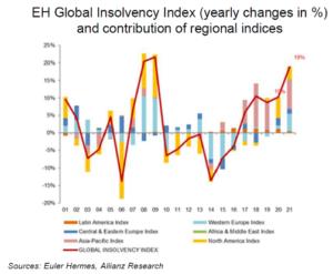 Vývoj globálního insolvenčního indexu, který pravidelně vyhodnocuje společnost