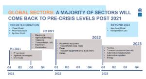 Doba návratu jednotlivých odvětví na předkrizovou úroveň