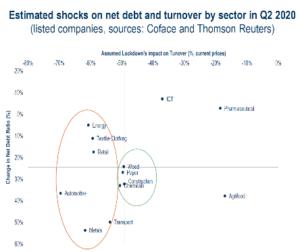 Vliv COVIDu na obrat a zadluženost jednotlivých odvětví