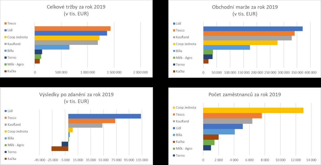 Graf klíčových ukazatelů za rok 2019