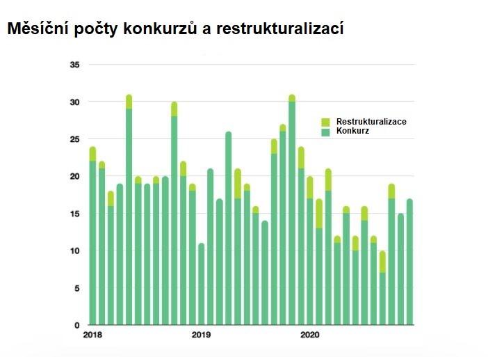 Měsíční počty konkurzů a restrukturalizací